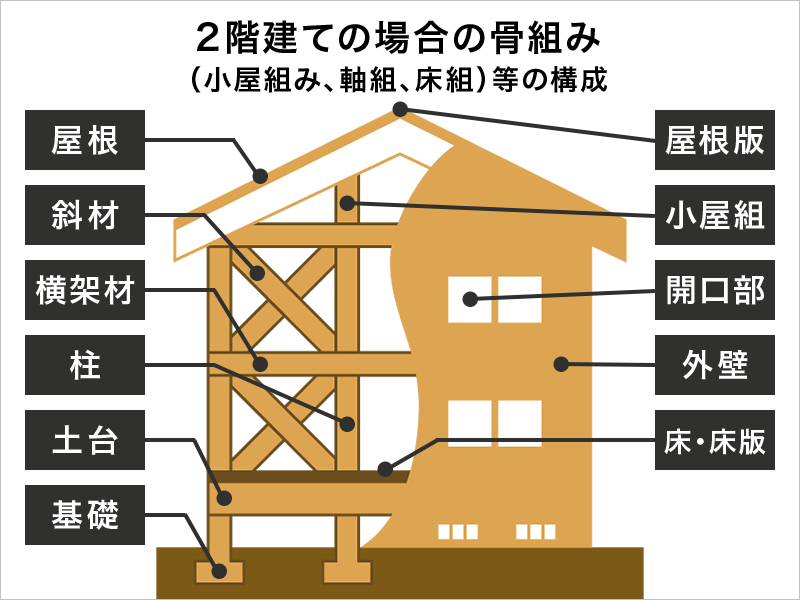 2階建ての場合の骨組(小屋組み、軸組、床組)等の構成