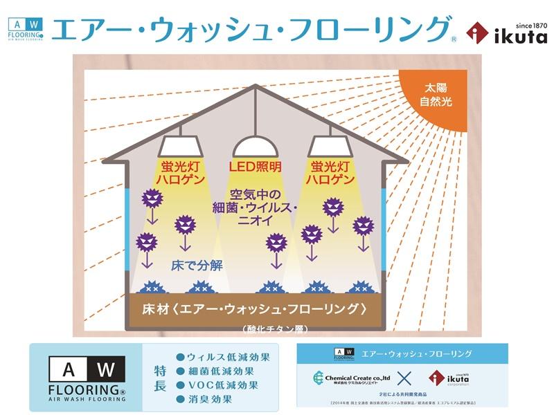 エアーウォッシュフローリングを採用!室内照明が当たるだけで不快物質や不安物質を水や炭酸ガスに分解・除去します。